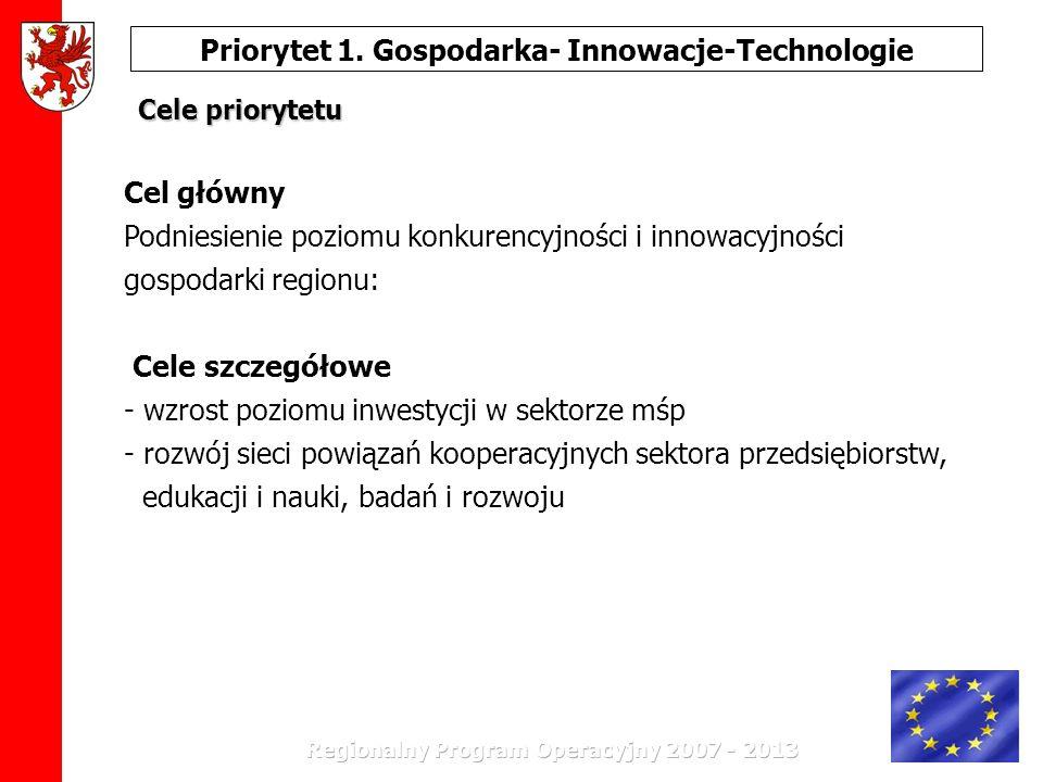 Priorytet 1. Gospodarka- Innowacje-Technologie Cele priorytetu Cel główny Podniesienie poziomu konkurencyjności i innowacyjności gospodarki regionu: C