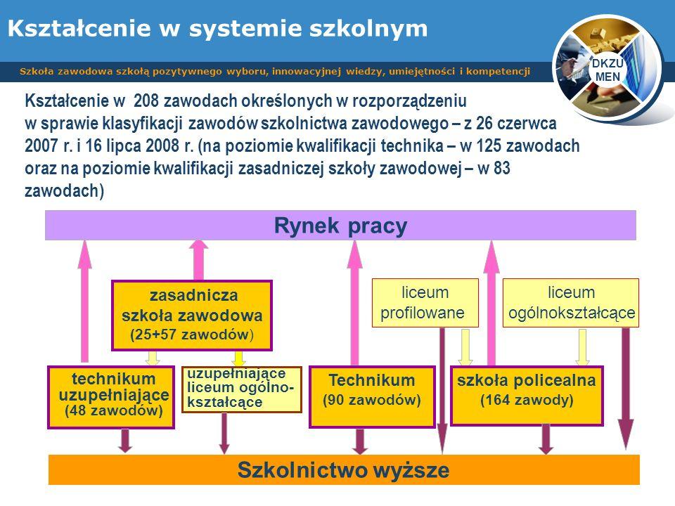 DKZU MEN Szkoła zawodowa szkołą pozytywnego wyboru, innowacyjnej wiedzy, umiejętności i kompetencji Kształcenie w 208 zawodach określonych w rozporząd