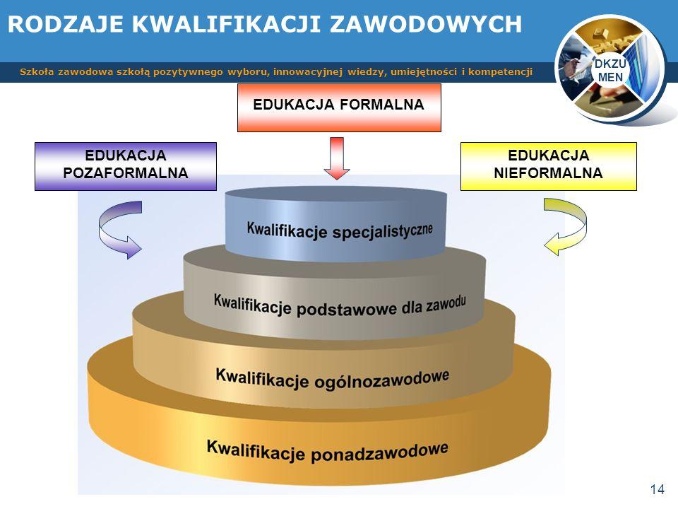 DKZU MEN Szkoła zawodowa szkołą pozytywnego wyboru, innowacyjnej wiedzy, umiejętności i kompetencji 14 RODZAJE KWALIFIKACJI ZAWODOWYCH EDUKACJA FORMAL