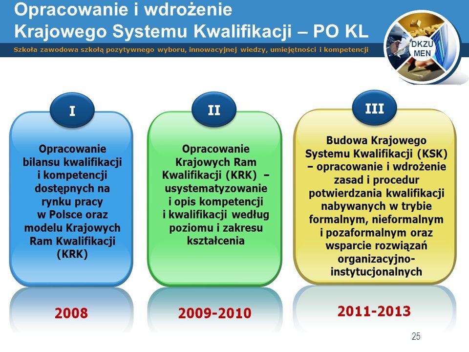 DKZU MEN Szkoła zawodowa szkołą pozytywnego wyboru, innowacyjnej wiedzy, umiejętności i kompetencji 25 Opracowanie i wdrożenie Krajowego Systemu Kwali