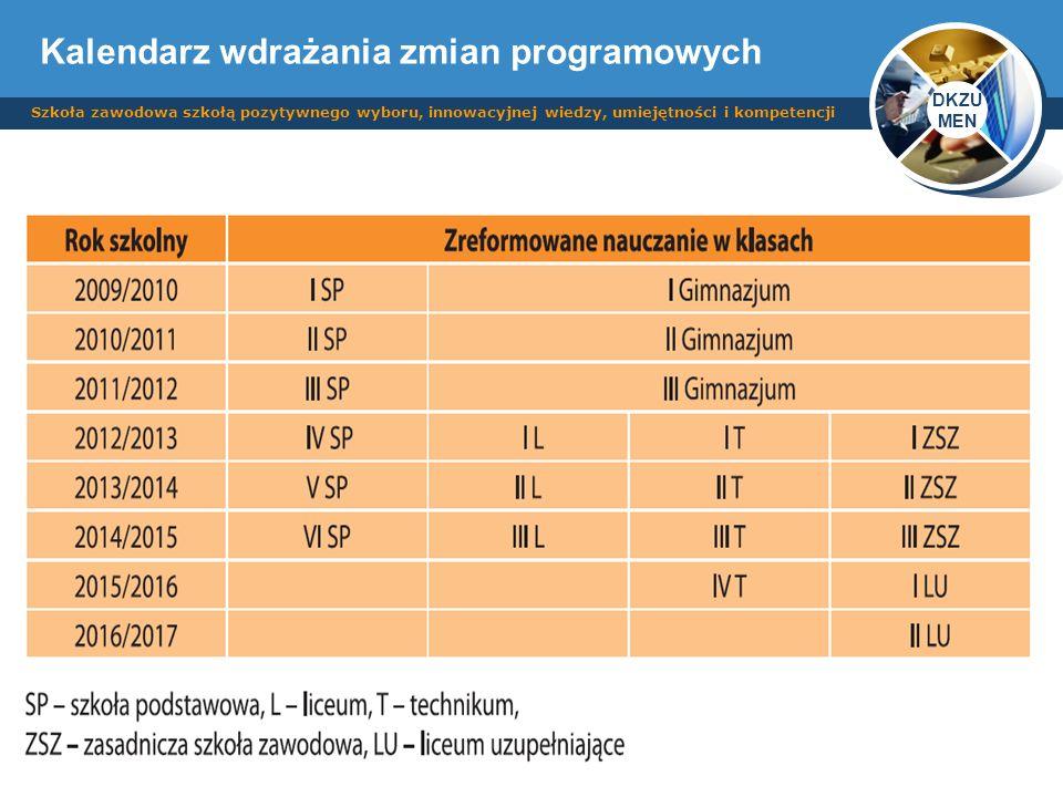 DKZU MEN Szkoła zawodowa szkołą pozytywnego wyboru, innowacyjnej wiedzy, umiejętności i kompetencji Kalendarz wdrażania zmian programowych