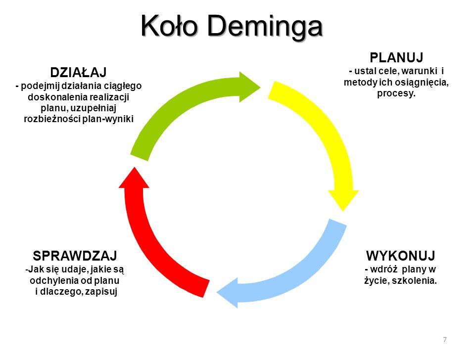 8 Planowanie Celów, strategii, procesów i harmonogramów.