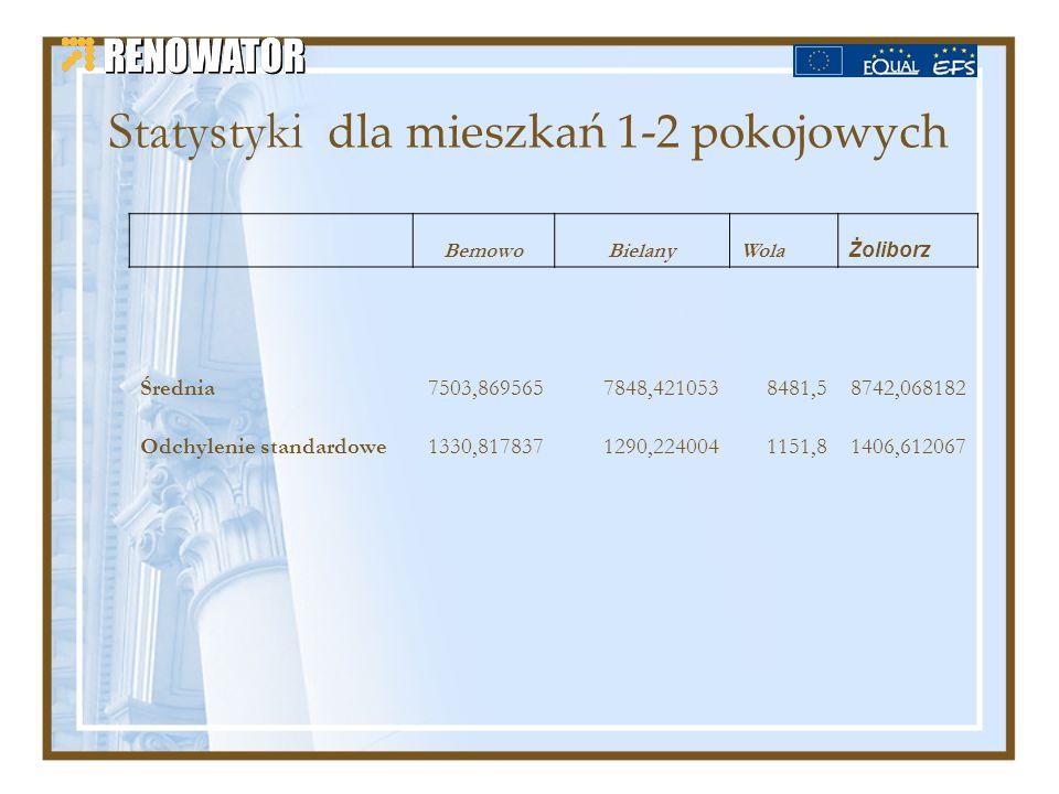 Statystyki dla mieszkań 1-2 pokojowych BemowoBielanyWola Żoliborz Średnia7503,8695657848,4210538481,58742,068182 Odchylenie standardowe1330,8178371290