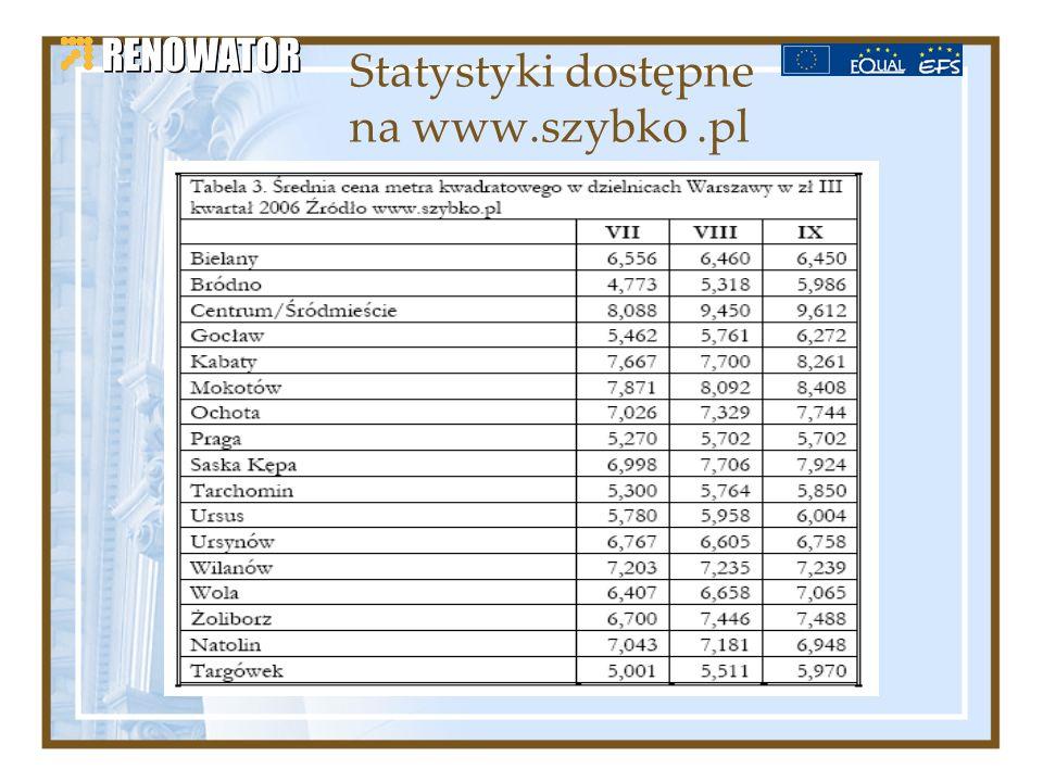 Statystyki dostępne na www.szybko.pl