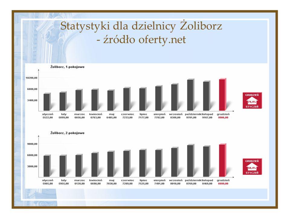 Statystyki dla dzielnicy Żoliborz - źródło oferty.net