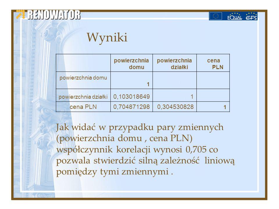 Wyniki powierzchnia domu powierzchnia działki cena PLN powierzchnia domu 1 powierzchnia działki 0,1030186491 cena PLN 0,7048712980,304530828 1 Jak wid