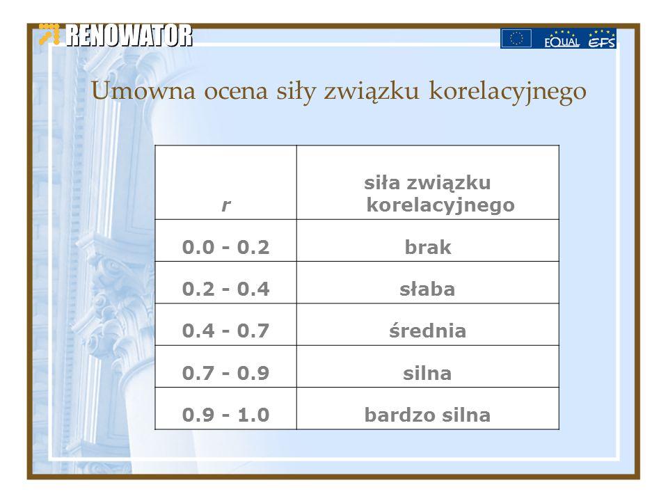 Umowna ocena siły związku korelacyjnego r siła związku korelacyjnego 0.0 - 0.2brak 0.2 - 0.4słaba 0.4 - 0.7średnia 0.7 - 0.9silna 0.9 - 1.0bardzo siln
