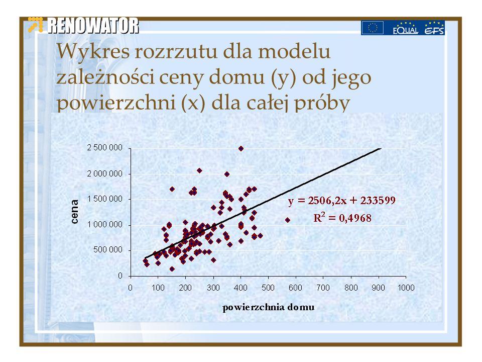 Wykres rozrzutu dla modelu zależności ceny domu (y) od jego powierzchni (x) dla całej próby