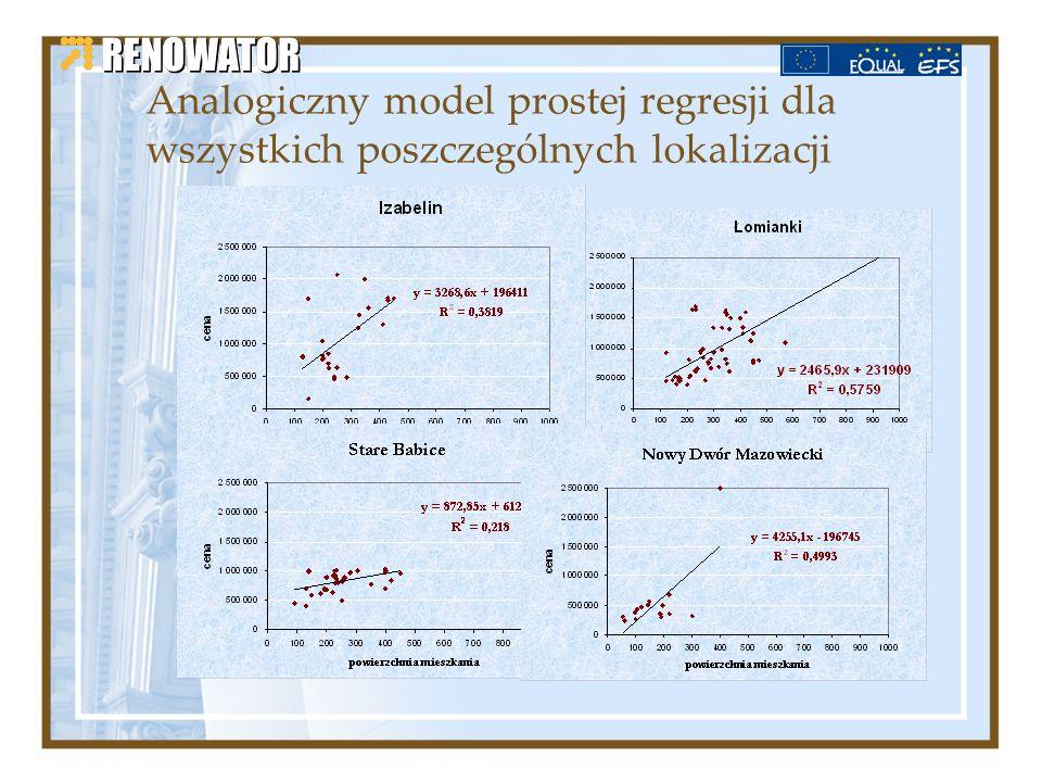 Analogiczny model prostej regresji dla wszystkich poszczególnych lokalizacji