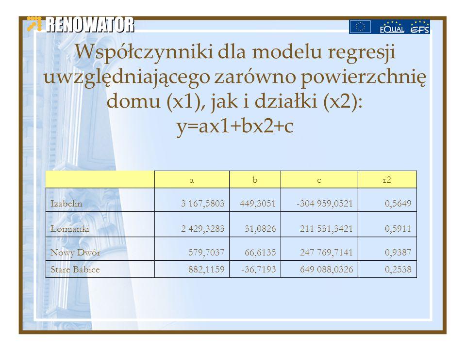 Współczynniki dla modelu regresji uwzględniającego zarówno powierzchnię domu (x1), jak i działki (x2): y=ax1+bx2+c abcr2 Izabelin3 167,5803449,3051-30