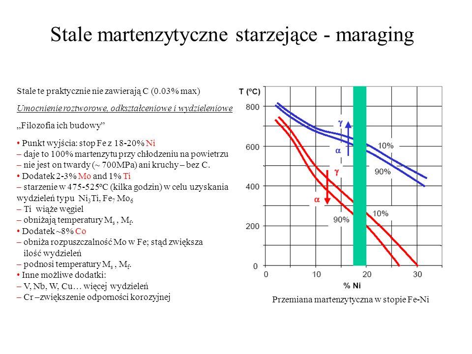 Stale martenzytyczne starzejące - maraging Stale te praktycznie nie zawierają C (0.03% max) Umocnienie roztworowe, odkształceniowe i wydzieleniowe Fil