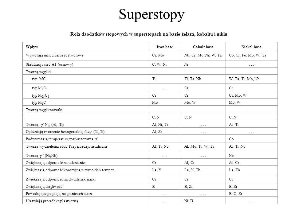 Superstopy Rola daodatków stopowych w superstopach na bazie żelaza, kobaltu i niklu WpływIron baseCobalt baseNickel base Wywołują umocnienie roztworow
