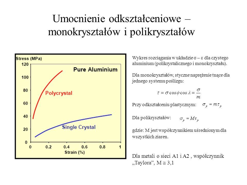 Umocnienie odkształceniowe – monokryształów i polikryształów Wykres rozciągania w układzie σ – ε dla czystego aluminium (polikrystalicznego i monokrys