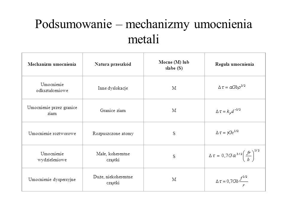 Podsumowanie – mechanizmy umocnienia metali Mechanizm umocnieniaNatura przeszkód Mocne (M) lub słabe (S) Reguła umocnienia Umocnienie odkształceniowe