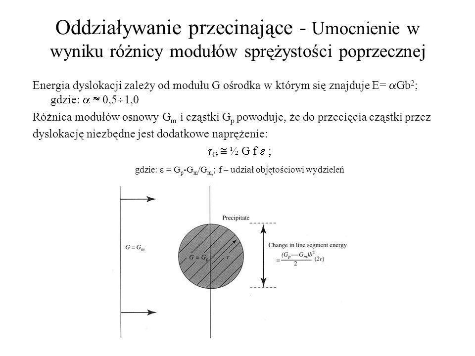 Oddziaływanie przecinające - Umocnienie w wyniku różnicy modułów sprężystości poprzecznej Energia dyslokacji zależy od modułu G ośrodka w którym się z