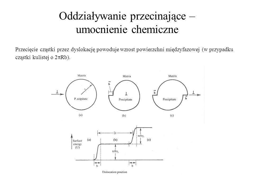 Oddziaływanie przecinające – umocnienie chemiczne Przecięcie cząstki przez dyslokację powoduje wzrost powierzchni międzyfazowej (w przypadku cząstki k