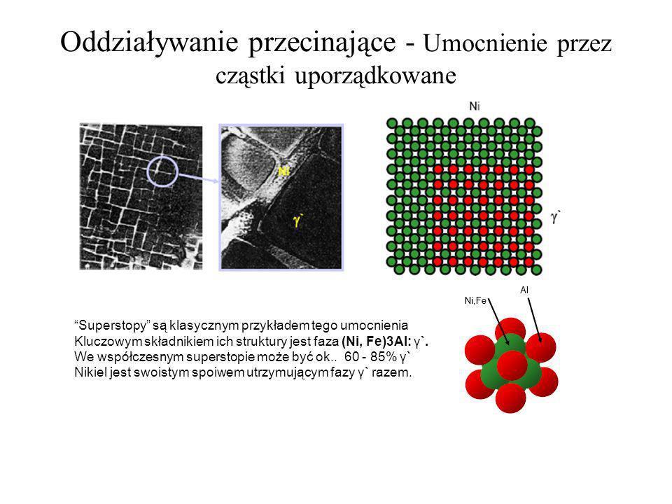 Oddziaływanie przecinające - Umocnienie przez cząstki uporządkowane Superstopy są klasycznym przykładem tego umocnienia Kluczowym składnikiem ich stru