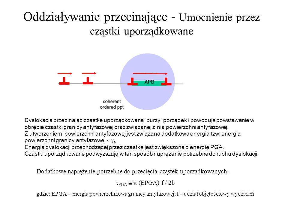 Oddziaływanie przecinające - Umocnienie przez cząstki uporządkowane Dyslokacja przecinając cząstkę uporządkowaną burzy porządek i powoduje powstawanie