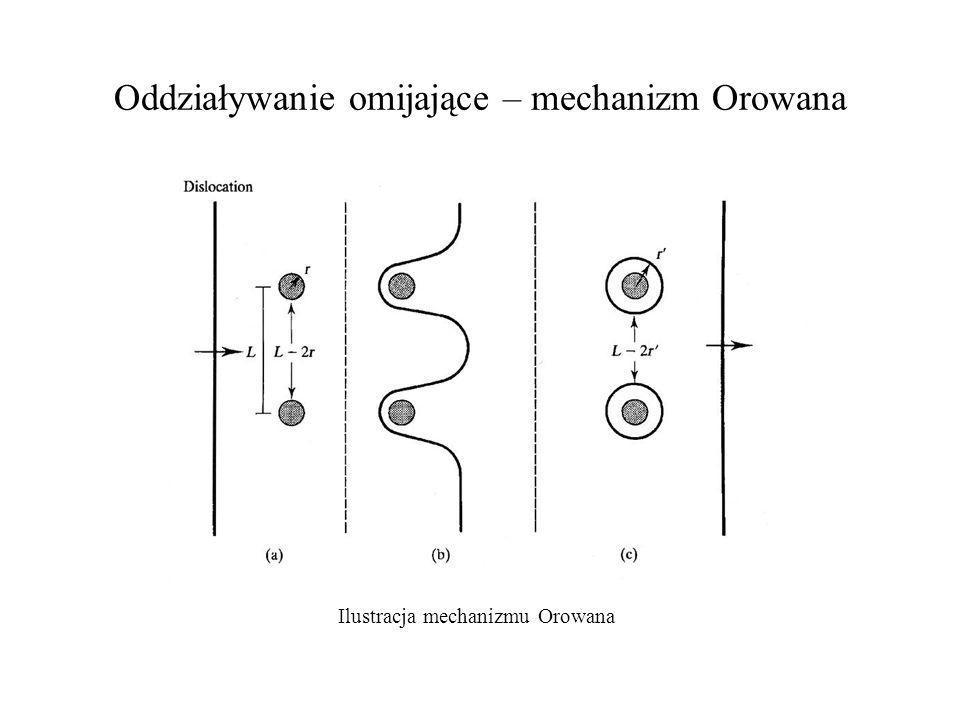 Oddziaływanie omijające – mechanizm Orowana Ilustracja mechanizmu Orowana