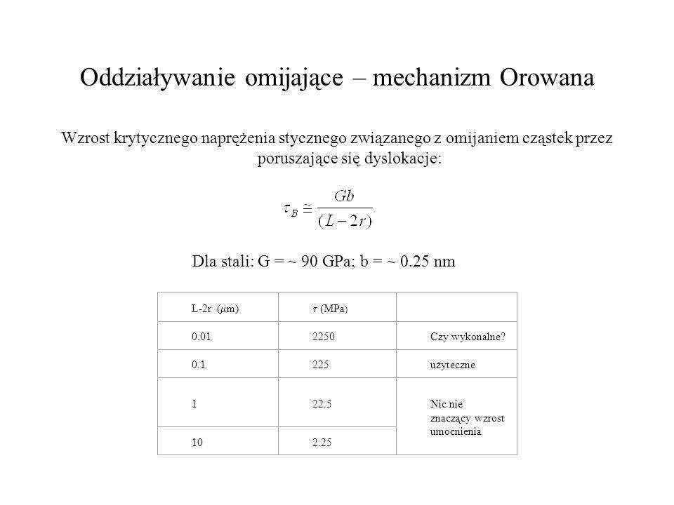 Oddziaływanie omijające – mechanizm Orowana Wzrost krytycznego naprężenia stycznego związanego z omijaniem cząstek przez poruszające się dyslokacje: D