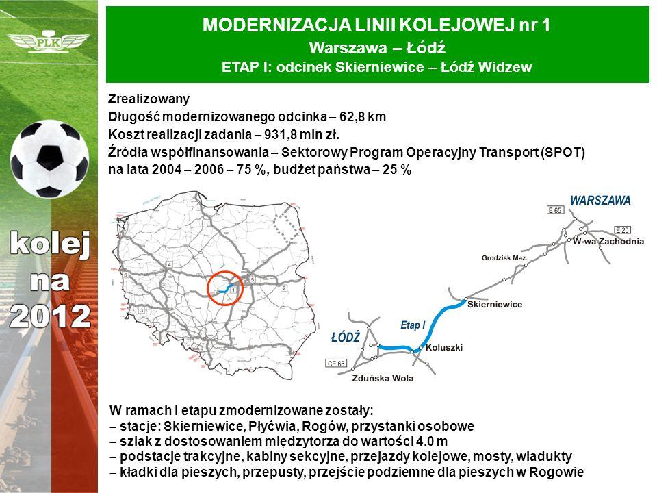 MODERNIZACJA LINII KOLEJOWEJ nr 1 Warszawa – Łódź ETAP I: odcinek Skierniewice – Łódź Widzew Zrealizowany Długość modernizowanego odcinka – 62,8 km Ko