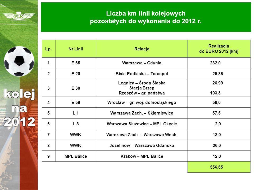 Liczba km linii kolejowych pozostałych do wykonania do 2012 r. Lp.Nr LiniiRelacja Realizacja do EURO 2012 [km] 1E 65Warszawa – Gdynia232,0 2E 20Biała