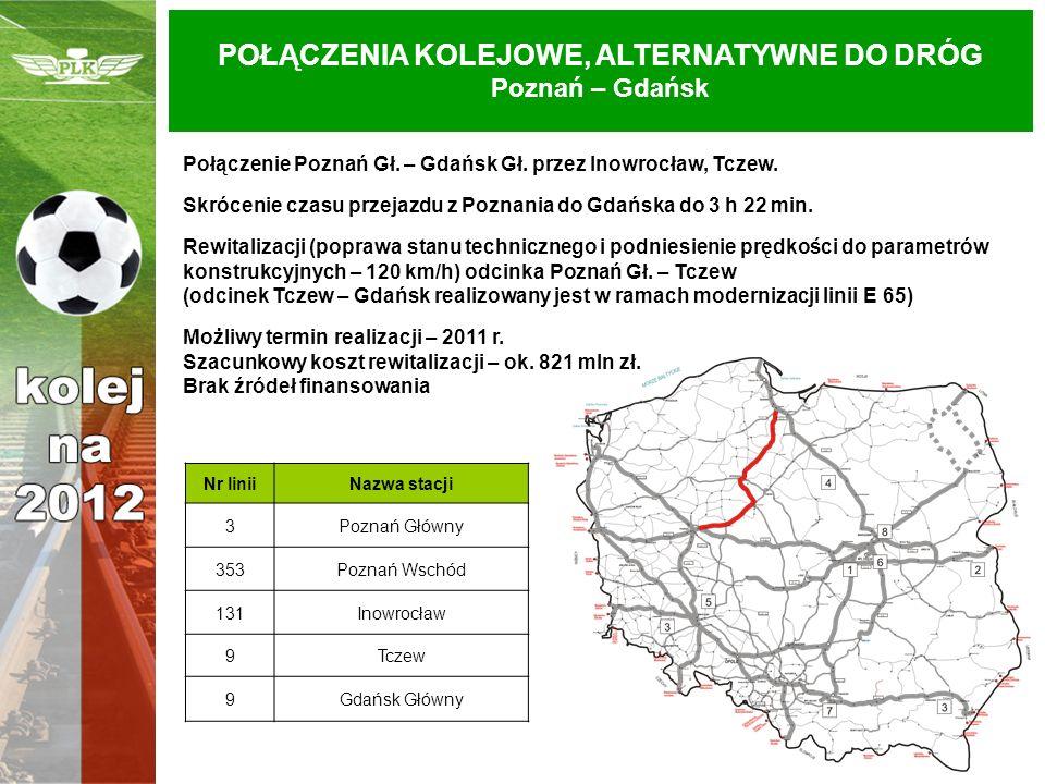 POŁĄCZENIA KOLEJOWE, ALTERNATYWNE DO DRÓG Poznań – Gdańsk Połączenie Poznań Gł. – Gdańsk Gł. przez Inowrocław, Tczew. Skrócenie czasu przejazdu z Pozn