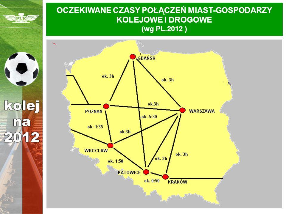 OCZEKIWANE CZASY POŁĄCZEŃ MIAST-GOSPODARZY KOLEJOWE I DROGOWE (wg PL.2012 )