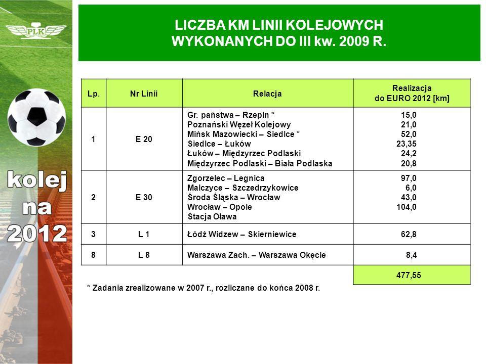 LICZBA KM LINII KOLEJOWYCH WYKONANYCH DO III kw. 2009 R. Lp.Nr LiniiRelacja Realizacja do EURO 2012 [km] 1E 20 Gr. państwa – Rzepin * Poznański Węzeł