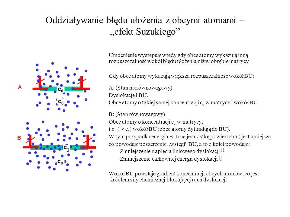 Oddziaływanie błędu ułożenia z obcymi atomami – efekt Suzukiego Umocnienie występuje wtedy gdy obce atomy wykazują inną rozpuszczalność wokół błędu uł