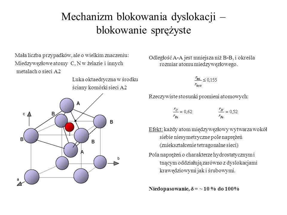 Mechanizm blokowania dyslokacji – blokowanie sprężyste Mała liczba przypadków, ale o wielkim znaczeniu: Miedzywęzłowe atomy C, N w żelazie i innych me