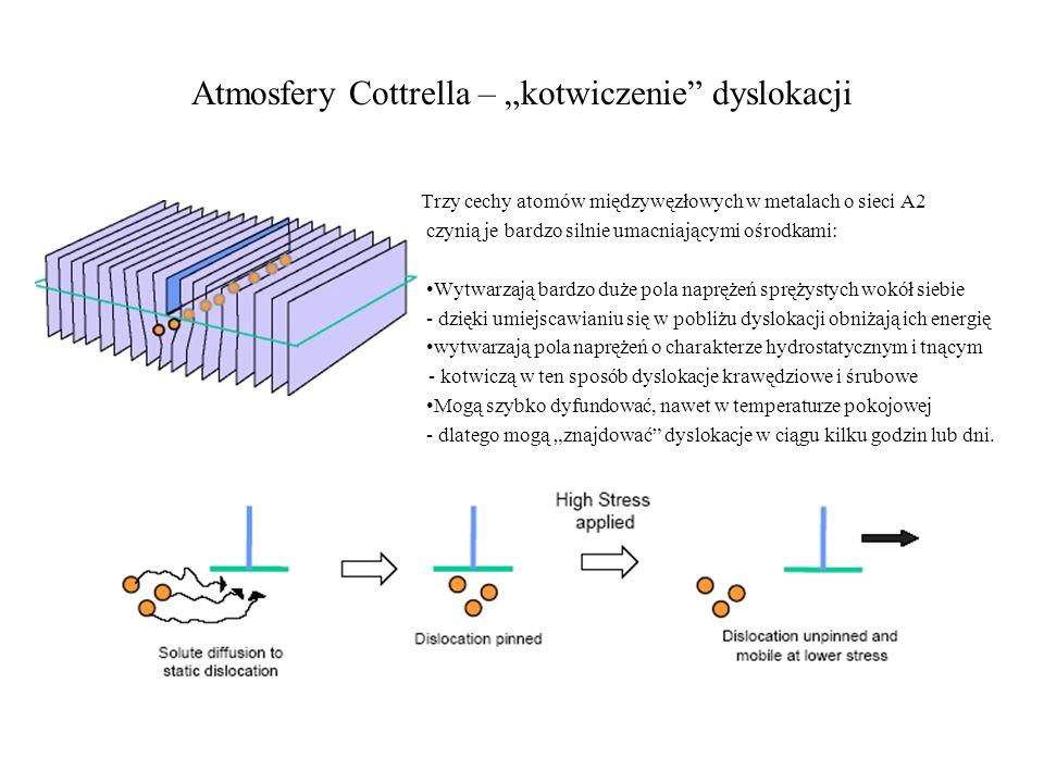 Atmosfery Cottrella – kotwiczenie dyslokacji Trzy cechy atomów międzywęzłowych w metalach o sieci A2 czynią je bardzo silnie umacniającymi ośrodkami: