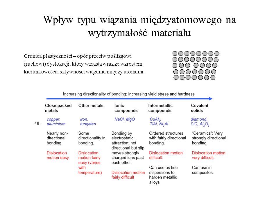 Wpływ typu wiązania międzyatomowego na wytrzymałość materiału Granica plastyczności – opór przeciw poślizgowi (ruchowi) dyslokacji, który wzrasta wraz