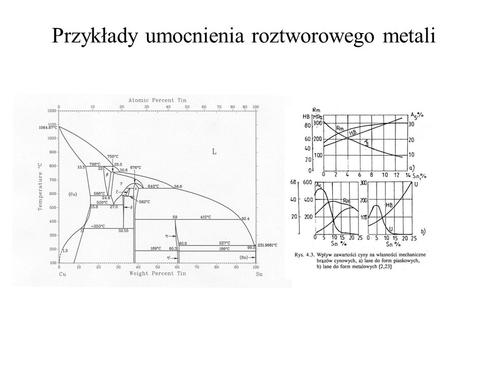 Umocnienie roztworowe Możliwe oddziaływania pomiędzy dyslokacjami i obcymi rozpuszczonymi atomami: Sprężyste - Pole naprężeń wokół dyslokacji oddziałuje z polem naprężeń wokół obcego atomu Chemiczne - Zmiana energii błędu ułożenia w obecności obcych atomów Elektryczne - oddziaływanie elektrostatyczne pomiędzy różnymi ładunkami dyslokacji i obcego atomu (powstanie dipolu elektrycznego) Geometryczne - oddziaływanie poruszających się dyslokacji z lokalnymi zgrupowaniami obcych atomów tworzących porządek bliskiego zasięgu We wszystkich przypadkach wymienione interakcje pomiędzy dyslokacjami i obcymi rozpuszczonymi atomami umacniają metale na dwa sposoby: - poprzez przyciąganie => mechanizm kotwiczenia dyslokacji przez grupujące się w ich bliskim sąsiedztwie atomy - poprzez odpychanie => dyslokacje muszą przeciskać się pomiędzy atomami
