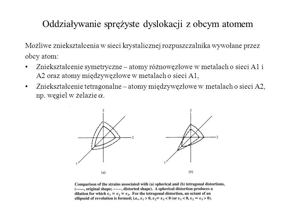 Umocnienie roztworowe – mechanizm utrudniania ruchu dyslokacji Wzrost naprężenia uplastyczniającego wywołanego przez obce atomy: gdzie: L – efektywna odległość pomiędzy obcymi atomami w osnowie rozpuszczalnika f max – maksymalna siła oporu działająca na poruszającą się dyslokację, b – wektor Burgersa Przybliżone obliczenia siły oporu f max (wykonane przez Fleischera) dla: Tetragonalnego zniekształcenia mieszczą się w zakresie: Gb 2 /5 to Gb 2 /10; Symetrycznego zniekształcenia mieszczą się w przedziale: Gb 2 /100 to Gb 2 /120.