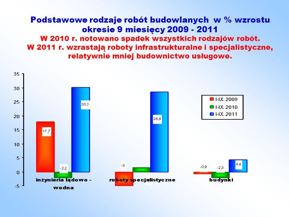 Podstawowe rodzaje robót budowlanych w % wzrostu okresie 9 miesięcy 2009 - 2011 W 2010 r.