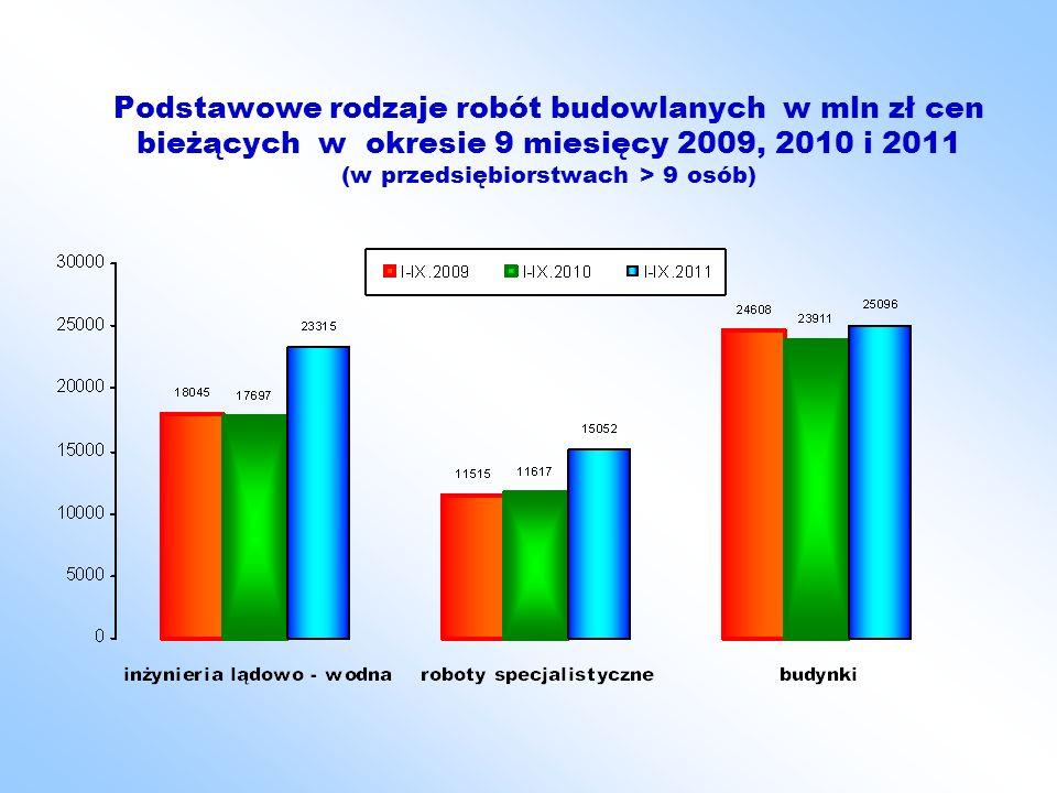 Podstawowe rodzaje robót budowlanych w mln zł cen bieżących w okresie 9 miesięcy 2009, 2010 i 2011 (w przedsiębiorstwach > 9 osób)
