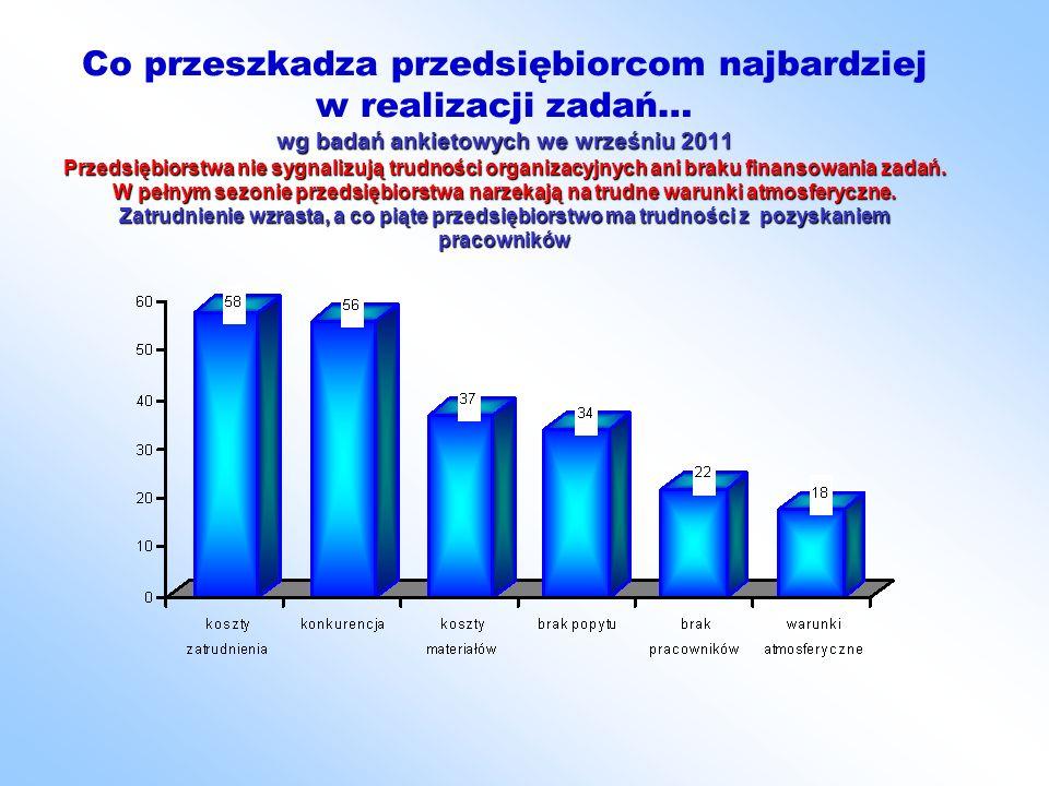 wg badań ankietowych we wrześniu 2011 Przedsiębiorstwa nie sygnalizują trudności organizacyjnych ani braku finansowania zadań.