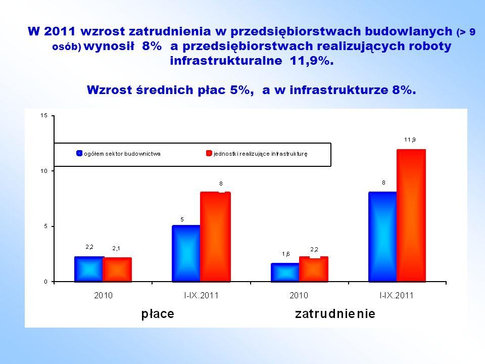 W 2011 wzrost zatrudnienia w przedsiębiorstwach budowlanych (> 9 osób) wynosił 8% a przedsiębiorstwach realizujących roboty infrastrukturalne 11,9%.