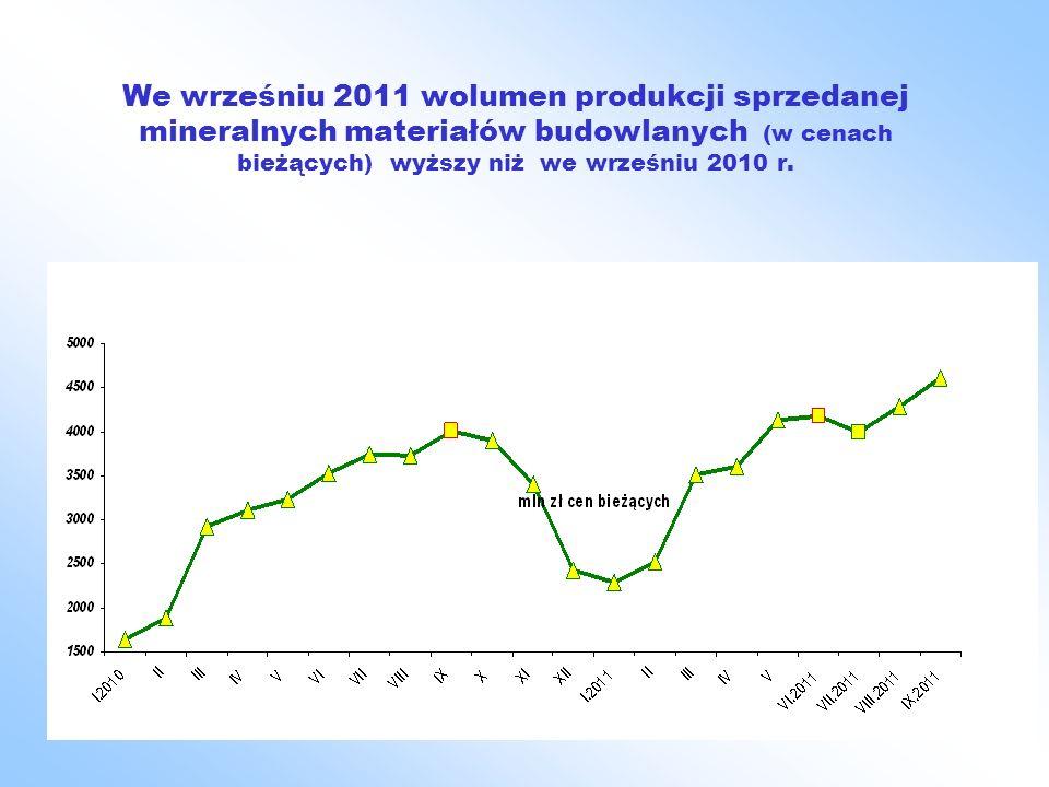 We wrześniu 2011 wolumen produkcji sprzedanej mineralnych materiałów budowlanych (w cenach bieżących) wyższy niż we wrześniu 2010 r.
