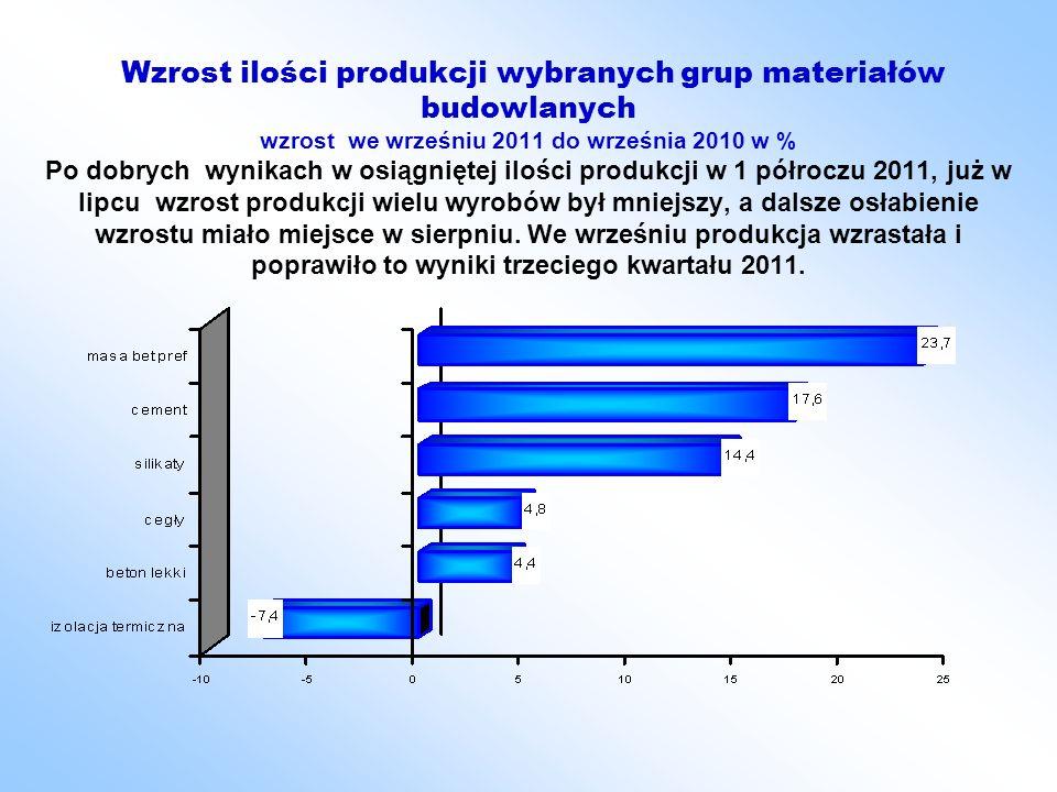 Wzrost ilości produkcji wybranych grup materiałów budowlanych wzrost we wrześniu 2011 do września 2010 w % Po dobrych wynikach w osiągniętej ilości produkcji w 1 półroczu 2011, już w lipcu wzrost produkcji wielu wyrobów był mniejszy, a dalsze osłabienie wzrostu miało miejsce w sierpniu.