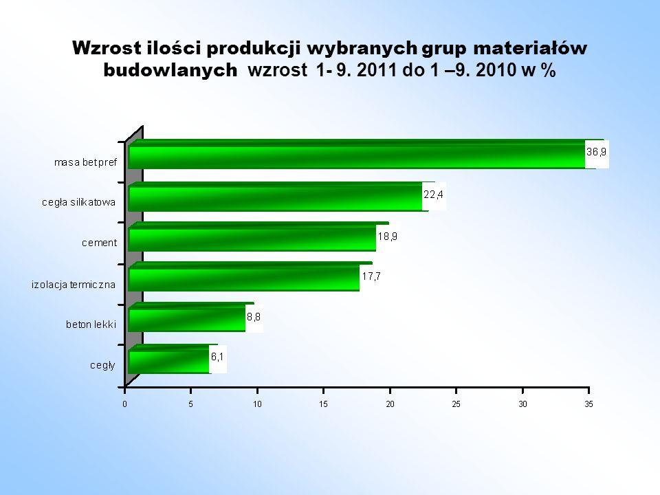Wzrost ilości produkcji wybranych grup materiałów budowlanych wzrost 1- 9. 2011 do 1 –9. 2010 w %