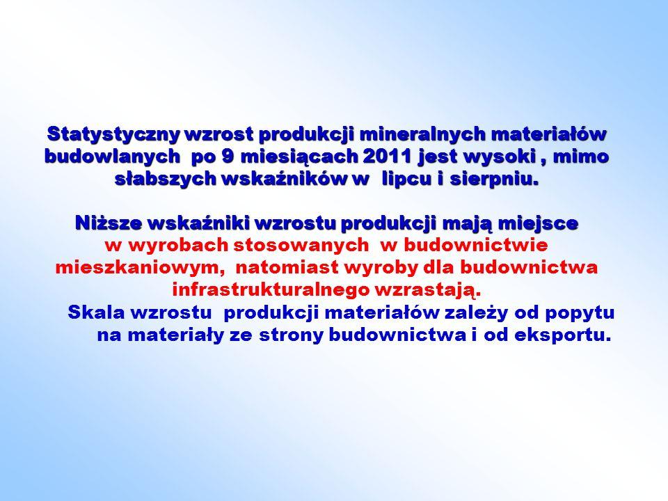 Statystyczny wzrost produkcji mineralnych materiałów budowlanych po 9 miesiącach 2011 jest wysoki, mimo słabszych wskaźników w lipcu i sierpniu.