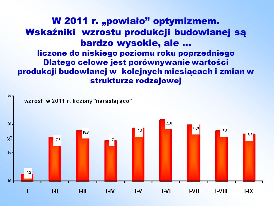 Ilość produkcji wybranych grup materiałów budowlanych w 2010 r. do roku ubiegłego w %