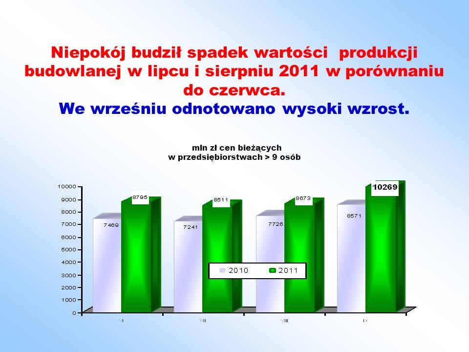 Niepokój budził spadek wartości produkcji budowlanej w lipcu i sierpniu 2011 w porównaniu do czerwca.