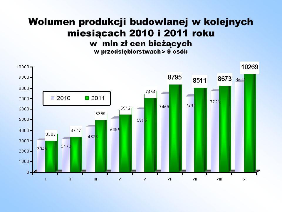 Wolumen produkcji budowlanej w kolejnych miesiącach 2010 i 2011 roku w mln zł cen bieżących w przedsiębiorstwach > 9 osób
