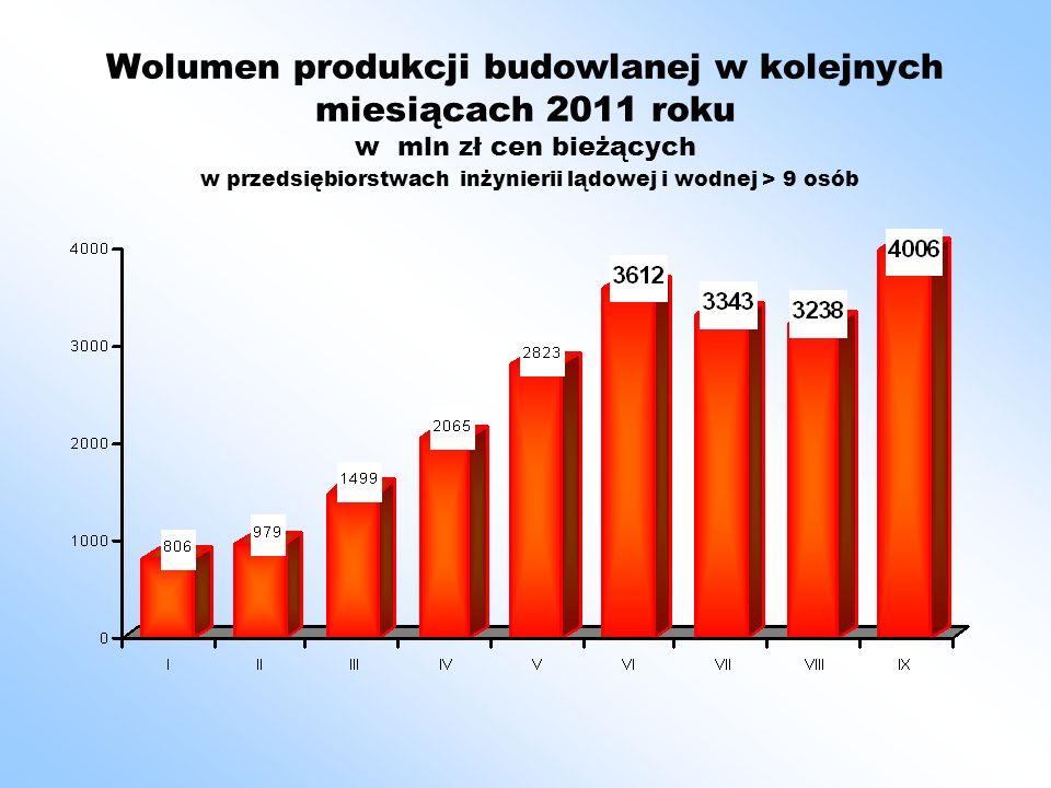 Podsumowanie Wzrost budownictwa w kolejnych miesiącach 2011 jest wysoki (jeżeli liczymy do niskiego poziomu roku poprzedniego).