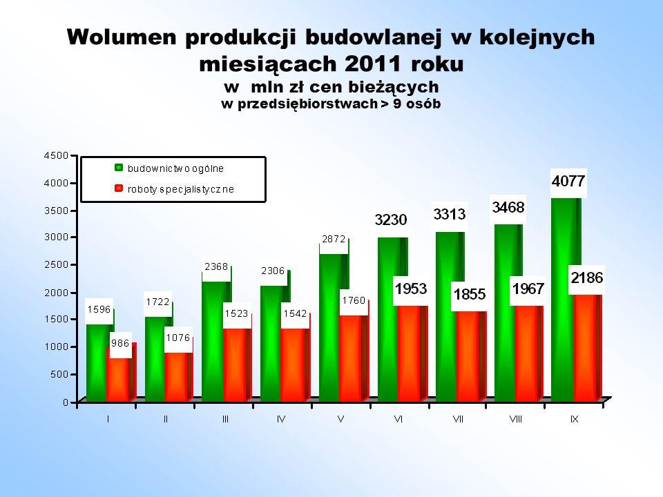 Dwie dziedziny budownictwa są szczególnie wrażliwe na oceny - budownictwo infrastrukturalne i mieszkaniowe Budownictwo infrastrukturalne po bardzo słabych wynikach w ubiegłym roku – osiąga 2011 r.