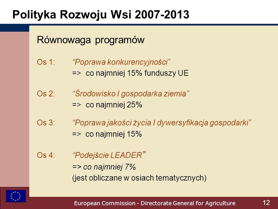 European Commission - Directorate General for Agriculture Polityka Rozwoju Wsi 2007-2013 Równowaga programów Os 1:Poprawa konkurencyjności =>co najmniej 15% funduszy UE Os 2:Środowisko I gospodarka ziemia =>co najmniej 25% Os 3:Poprawa jakości życia I dywersyfikacja gospodarki => co najmniej 15% Os 4:Podejście LEADER => co najmniej 7% (jest obliczane w osiach tematycznych) 12