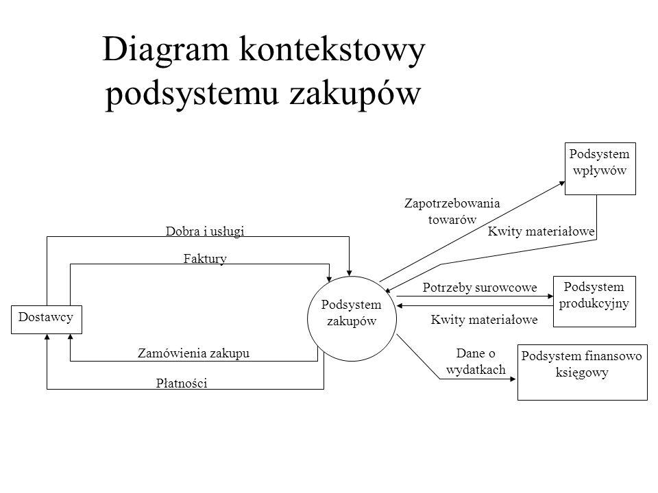 Diagram kontekstowy podsystemu zakupów Dostawcy Podsystem wpływów Faktury Dobra i usługi Zamówienia zakupu Płatności Zapotrzebowania towarów Kwity mat